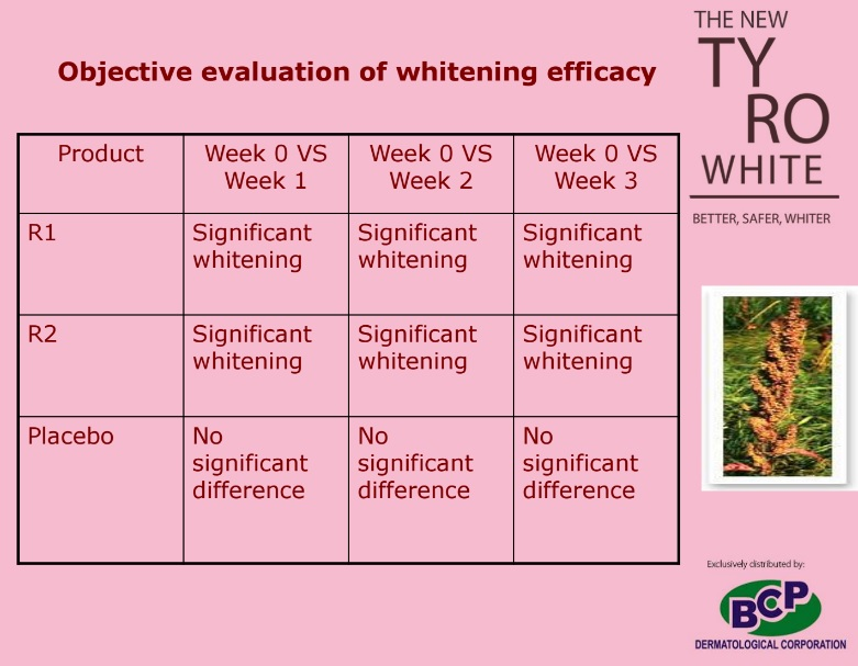 tyro clinical trial objective result